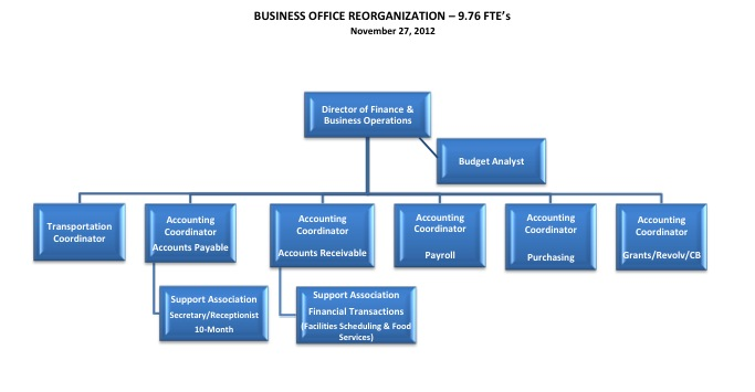 WPS biz chart, as of late 2012