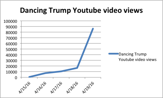 youtube dancing trump