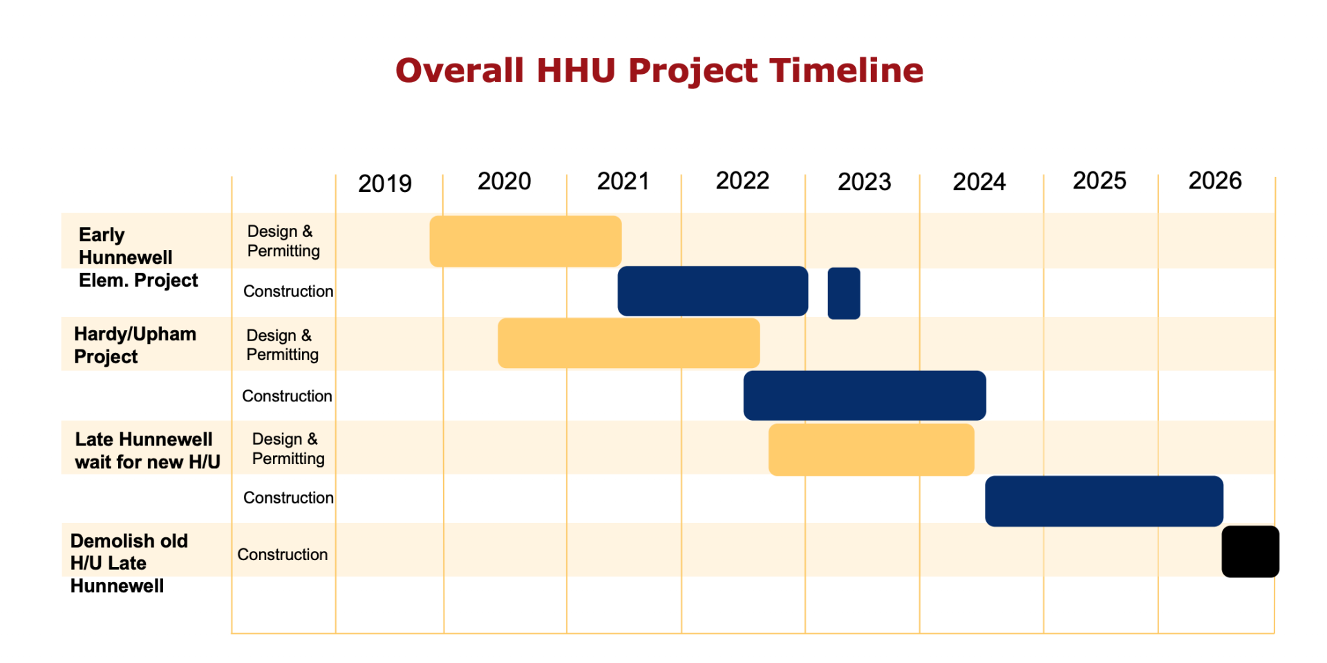 Hunnewell project timeline
